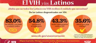 Estadística sobre el VIH y los Latinos